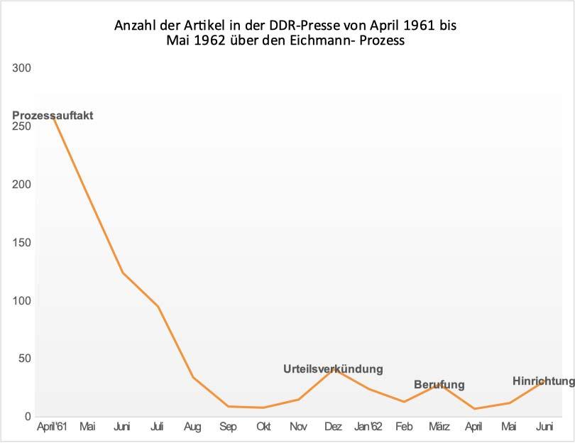Artikel der DDR-Presse